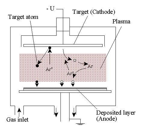 Plastic Tiles Vacuum Physical Vapor Deposition System(sputter Deposition ...