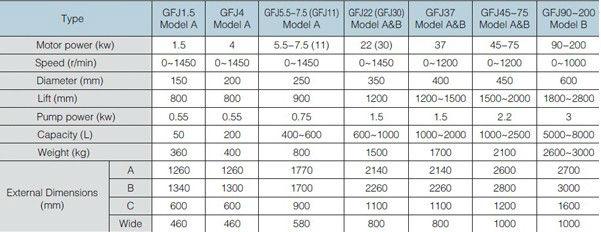 GFJ1.5 high speed disperser