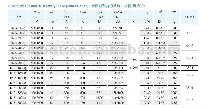 Russia Type Diode (Stud Version) RSD6/D161-200(X) D161-250(X) D161-320(X)