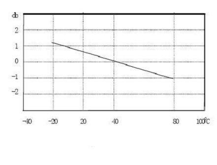 CTC LP200 Series 4-20 mA Velocity Sensors China (Mainland