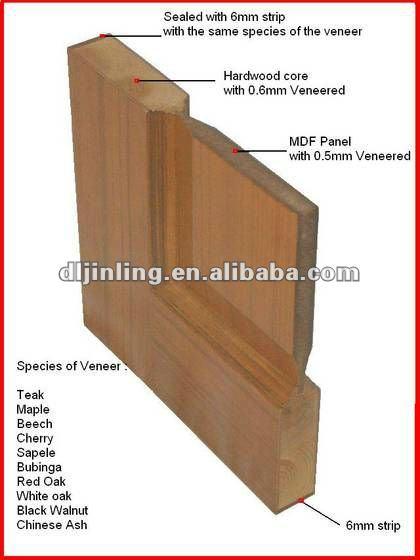 Entry door soundproof wood folding doors glass lowes for Solid wood door company