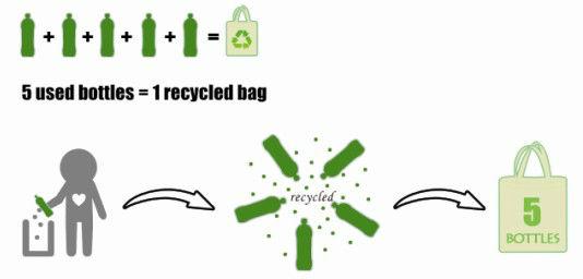 RPET Spunbond Non Woven Foldable Recycle Bag