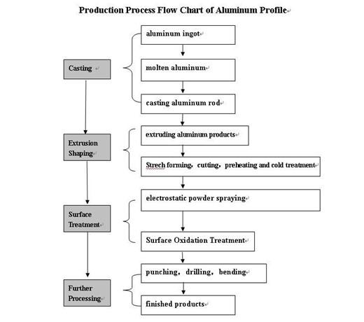 Промышленные алюминиевый профиль, Алюминиевый профиль