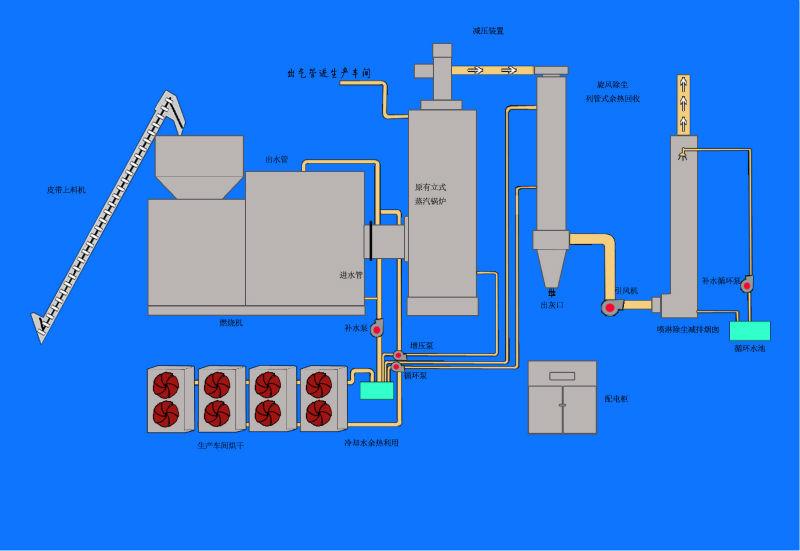 wood fuel biomass boiler system Gpg-014 june 2014 wood-pellet-fired biomass boilers a fuel-feed system then delivers biomass boiler and fuel bin wood.