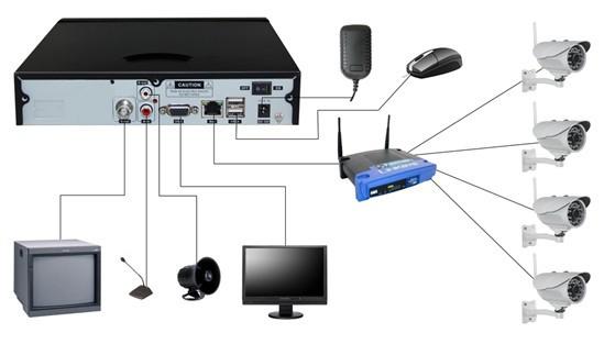 Как организовать доступ к IP камере через интернет - Добро