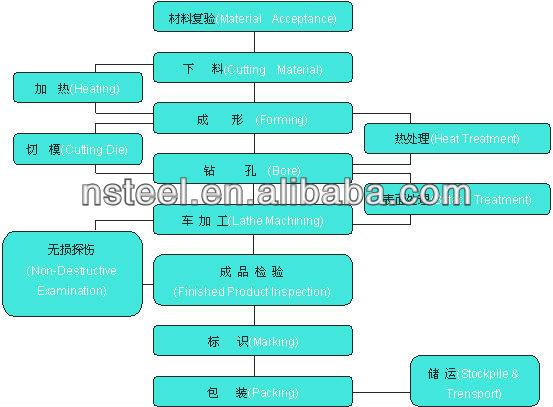 A105 Carbon Steel flange ANSI B16.5 for heat exchange