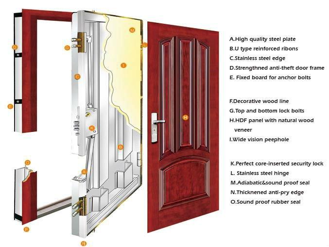 Armored Door Steel Wooden Door Steel Wood Security Door With Ce ...