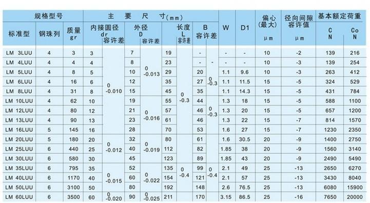 Линейный подшипник SOC LM20LUU 20 Long CNC 4