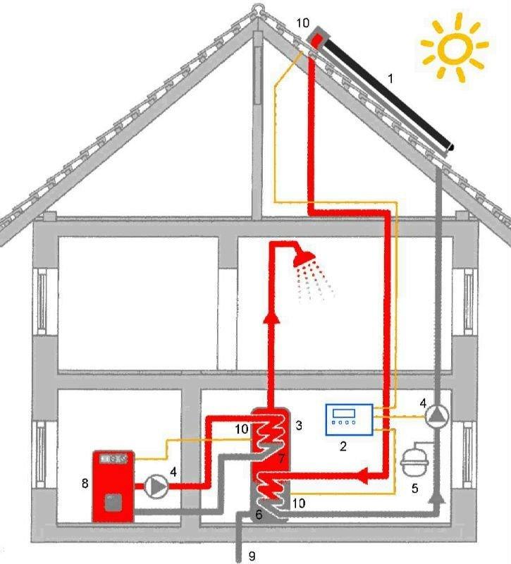 solar warmwasser heizung sonnenkollektor produkt id. Black Bedroom Furniture Sets. Home Design Ideas