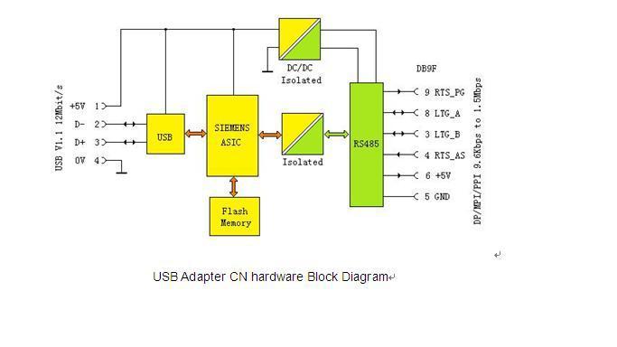 USB Adapter CN.01