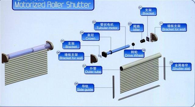 Tubular motor for rolling shutter for Roller shutter motor installation