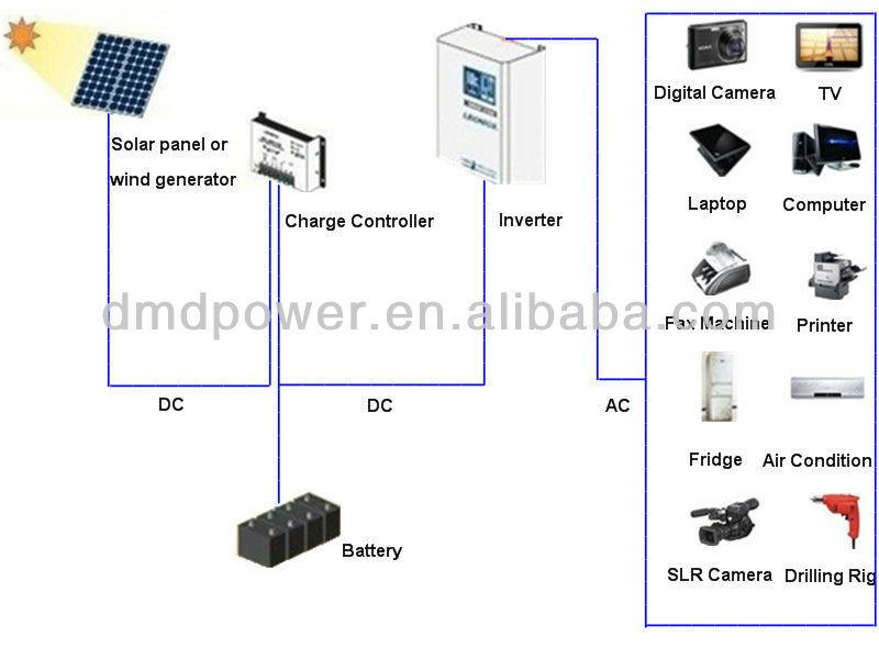 High quality off grid solar power pure sine wave inverter 500w 12v/24v 220v dc ac automobile inverter