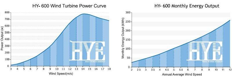 HYE 600W DC24/48V wind power permanent magnet generator turbine 5 blades