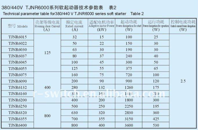 Tjnr6015 Motor Soft Starter Three Phase Single Phase