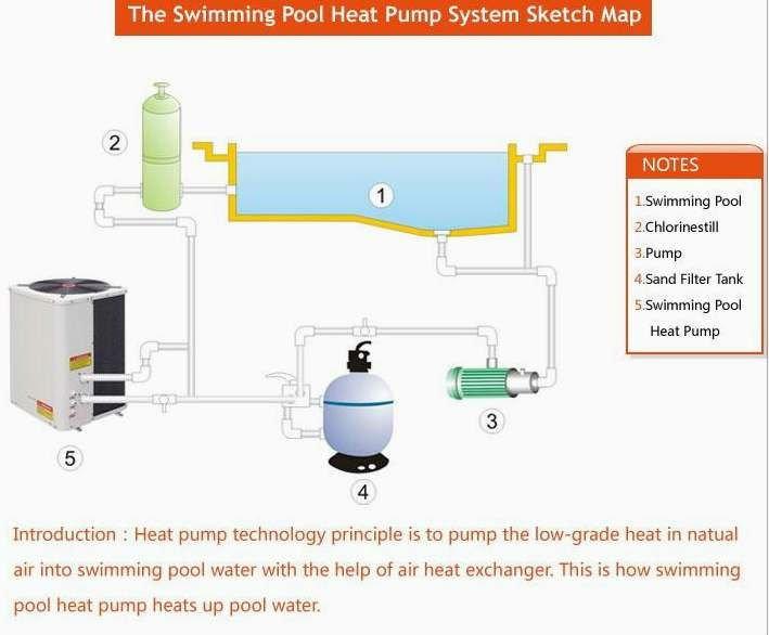 Calentadores Agua Piscina Calentador de Agua de la