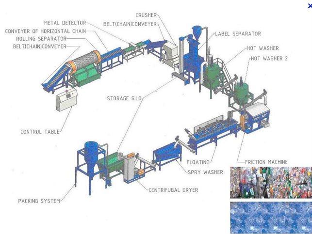 Quelques liens utiles - Machine pour recycler le plastique ...