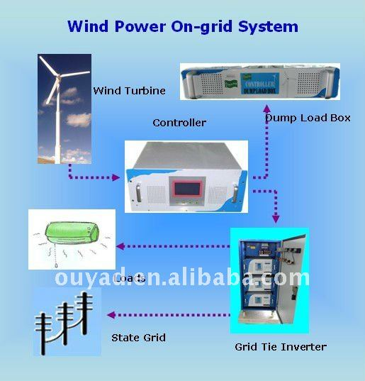 FD-E Wind turbine on-gird system
