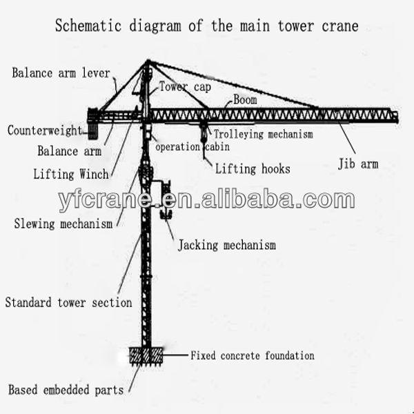 Tower Crane Parts Name : Tower crane parts
