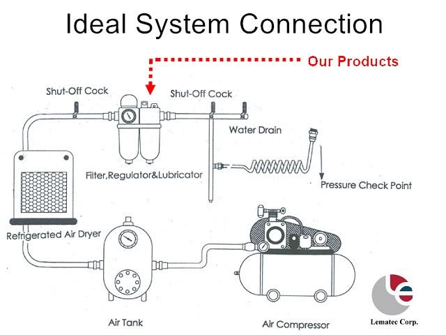 2 in 1 Air Control Unit Filter Regulator Lubricator FRL
