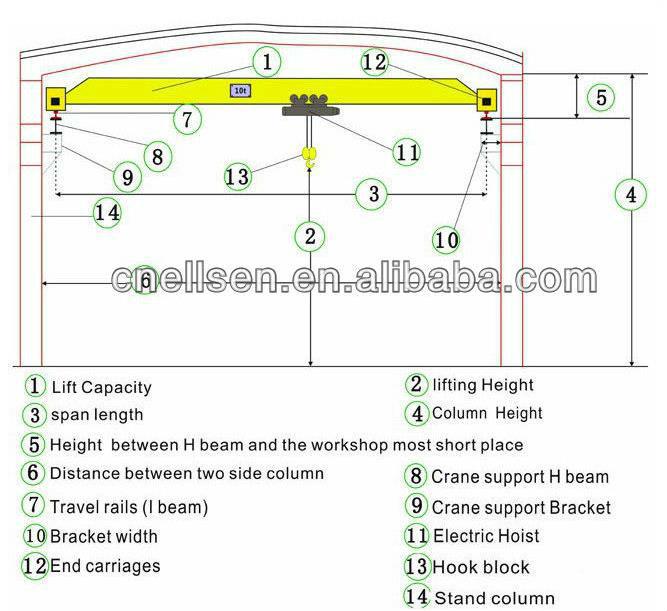 Overhead Crane Bridge Design : European design double girder overhead crane bridge