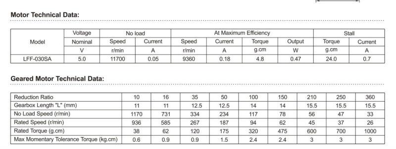 Geared motor Technical data: