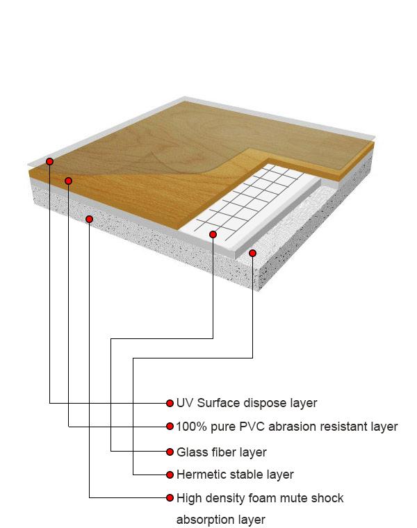 PVC 휴대용 농구 코트 스포츠 바닥 라미네이트 바닥-인조 잔디 및 ...