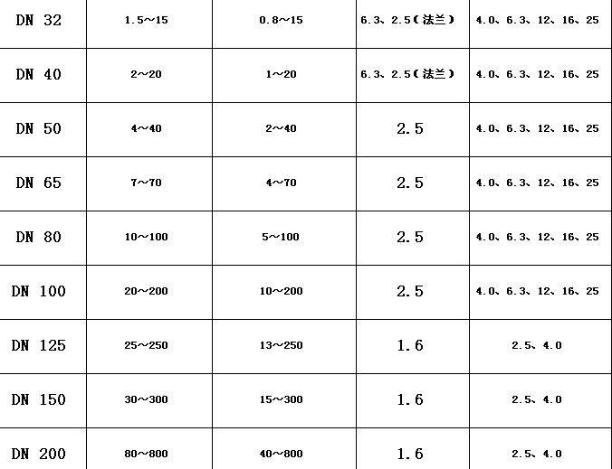 Hot sale/Liquid turbine flowmeter/sensor/transmitter/LWGY-15 threaded connections