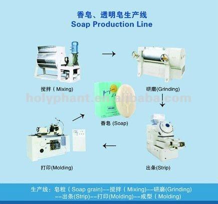 Flow Chart of Soap Production Process Flow Chart