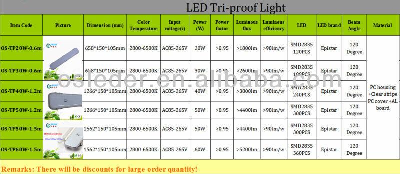2014 hot sale triproof dustproof waterproof van led interior lights