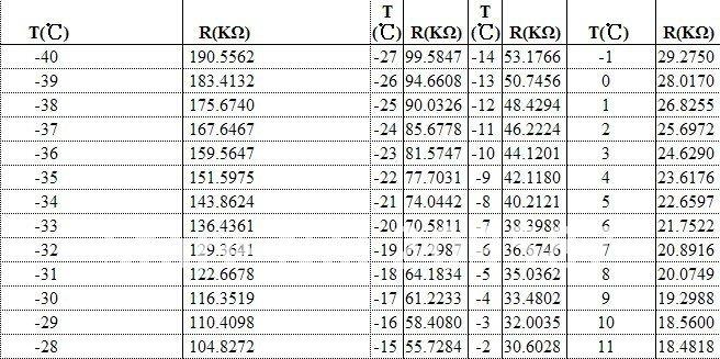 500pcs 10k ohm ntc thermistor resistor ntc mf52at 10k 5 for 10k ntc table