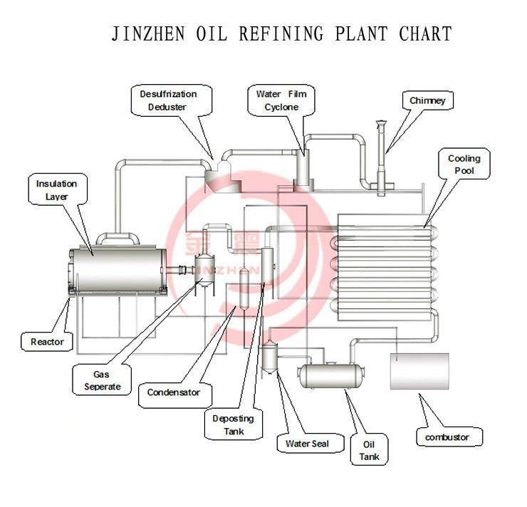 XINXIANG Carbon Black Tire Pyrolysis FROM JINZHEN