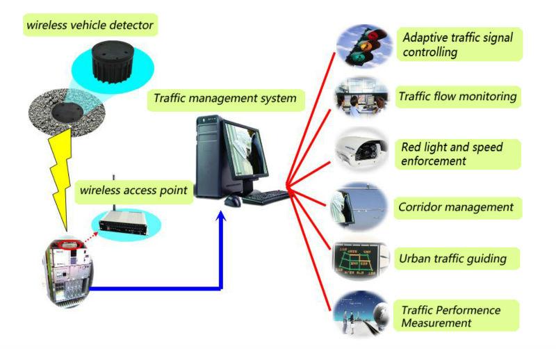 zigbee wireless sensor and control network pdf