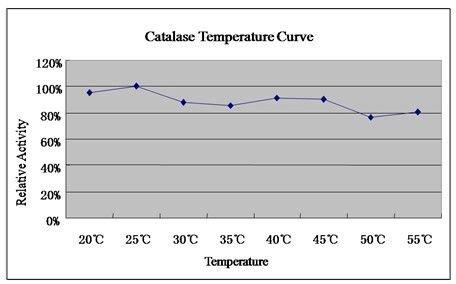 catalysts in industries essay