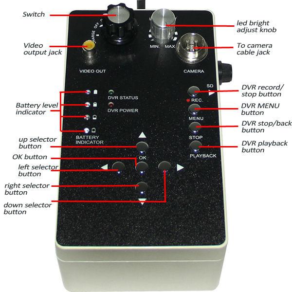 control box DM