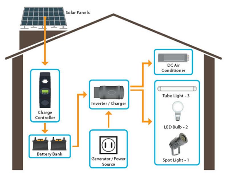 alta potência kit sistema solar completo Inversor Solar sistema 5kw