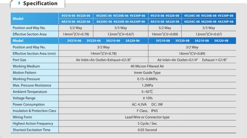 4V210-08 pneumatic valve/Two-position Five-way /Aluminum Alloy Pneumatic Solenoid Valve