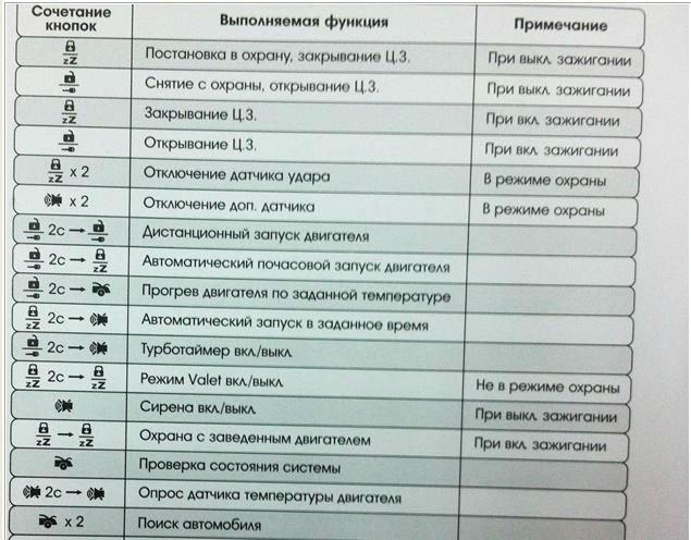 Томагавк Сигнализация Z5 Инструкция - фото 11