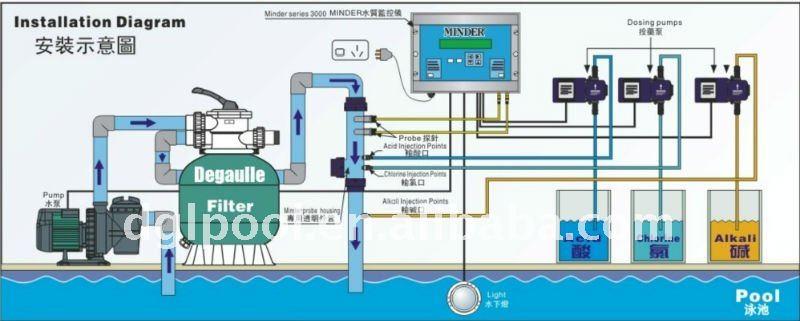 Minder Swimming Pool Chlorinator Factory Buy Chlorinator For Swimming Pool Saltwater Pool