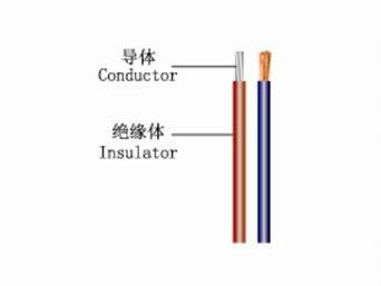 Cable electrique resistant a la chaleur