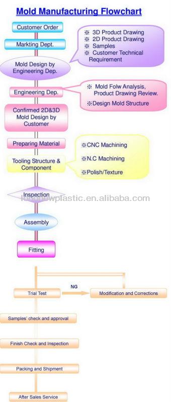 Caixa de junção pvc/elétrica caixa de junção plástica do molde
