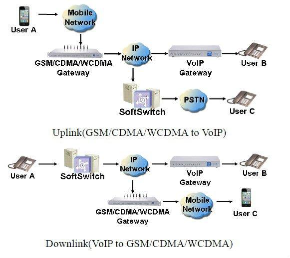 4 / 8 Port GoIP CDMA Gateway