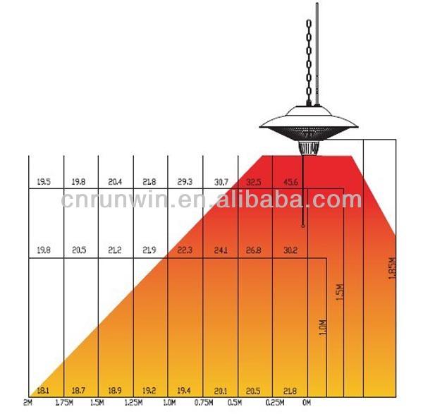 Portable gaz chauffe lectrique halog ne infrarouge radiateur plafond chauffe - Chauffe terrasse electrique ...