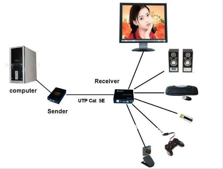 Высокое качество USB VGA cat5