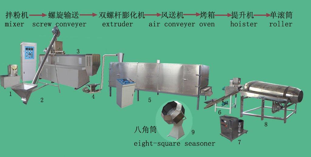 Pet Food Processing Pet Food Processing Line For