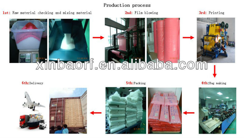 High Quality Pe Bags In Roll