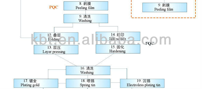 pcb manufacturer in china.pcb tested electronic projects