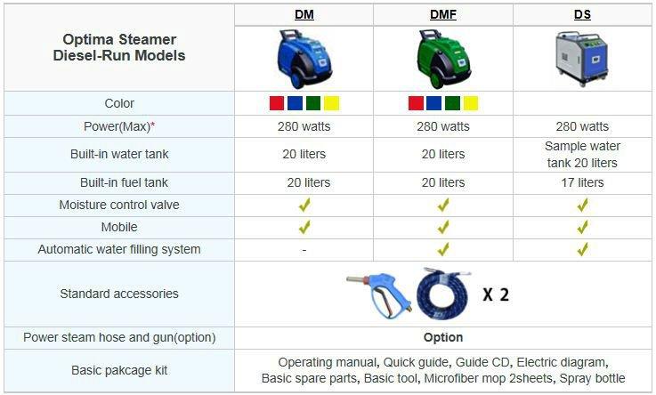 steam car wash machine optima steamer price
