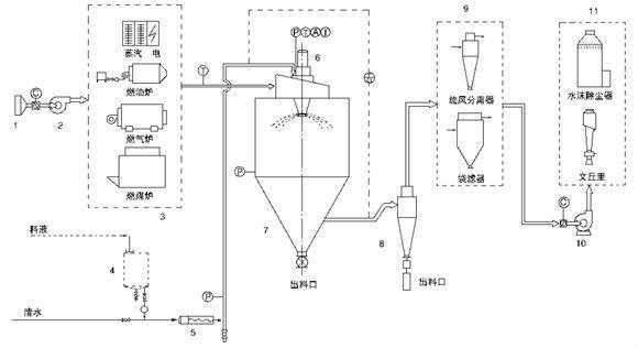 Spray Dryer Drawing Powder Spray Drying Tower