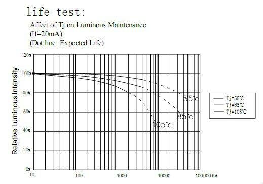 11-12lm 30mA 3020 SMD LED Datasheet