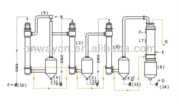 SHJO evaporator machinery industry